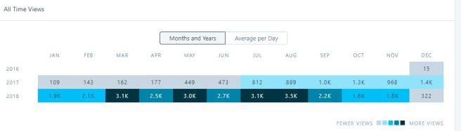 Views per month