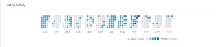 yearly posting activity